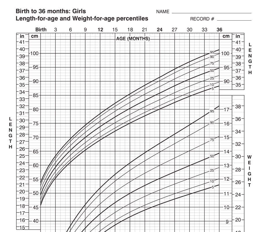 Growth Charts Seasons Medical