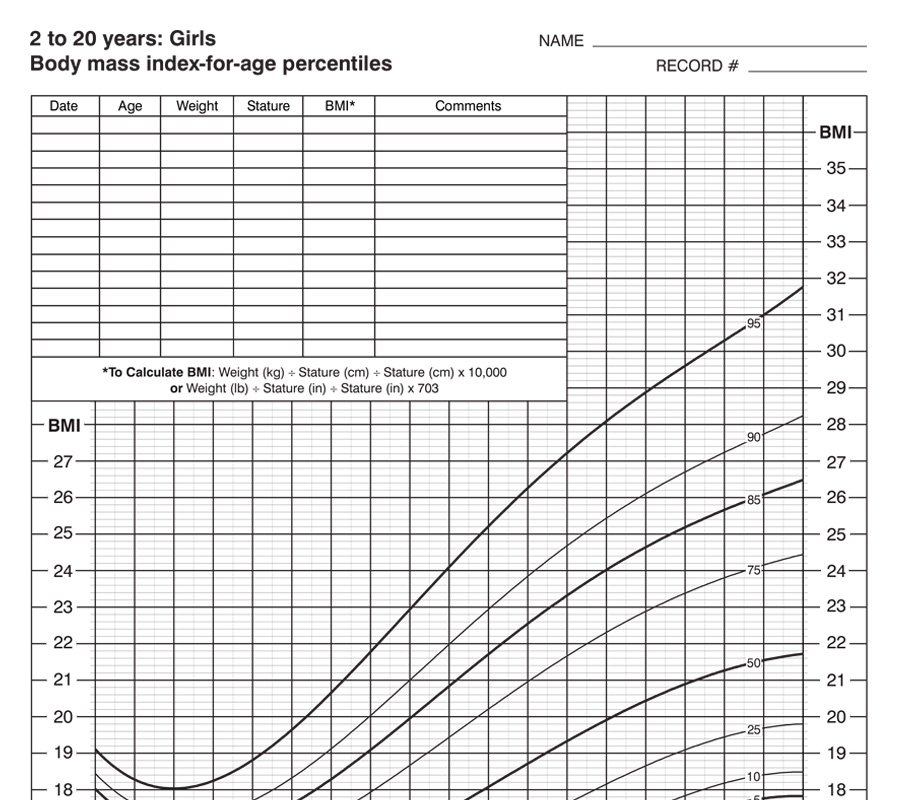 age and weight chart for girls