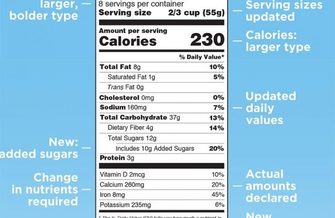 'Added Sugars' Label on Foods Could Save Many Lives