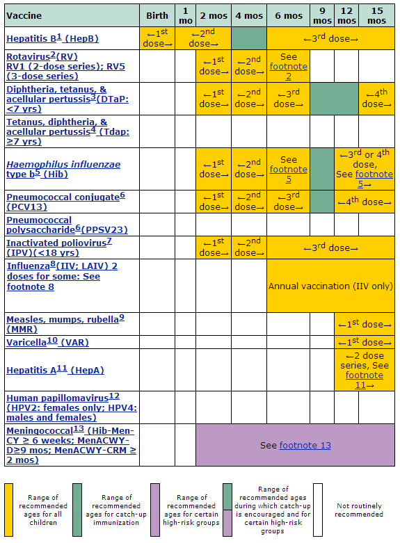 Schedule prepared by the Centers for Disease Control and Prevention
